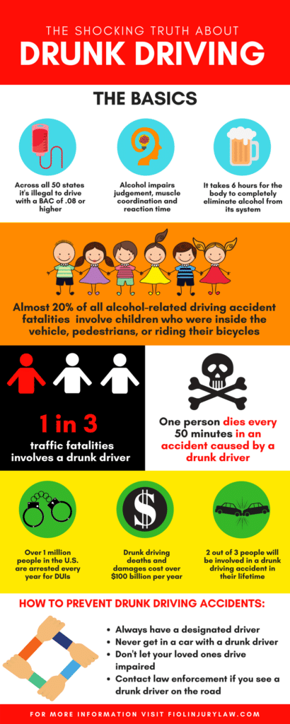 Facts Drunk infographic Fiol Group Law Driving Prevention And Consequences